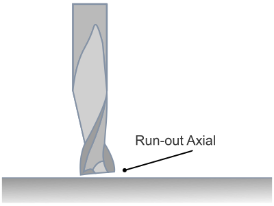 Cortador con Run-out Axial